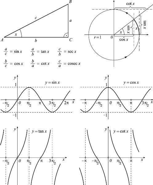 Image Trigonometrijske funkcije