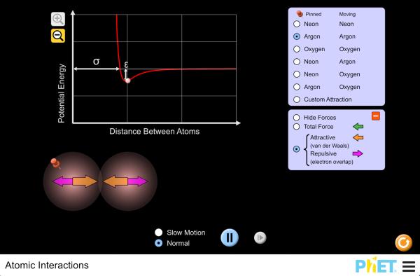 Interakcije atoma